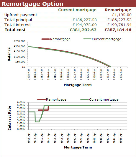 Mortgage Analyser screenshot